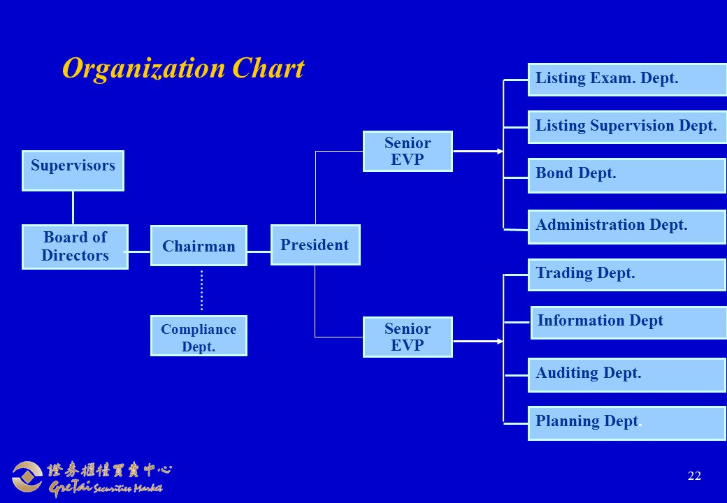 22 Organization Chart Board of Directors President Compliance Dept.