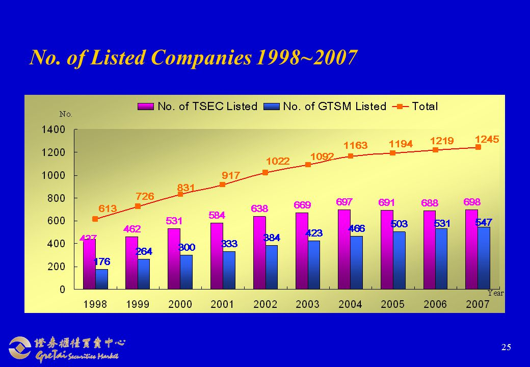 25 No. of Listed Companies 1998~2007