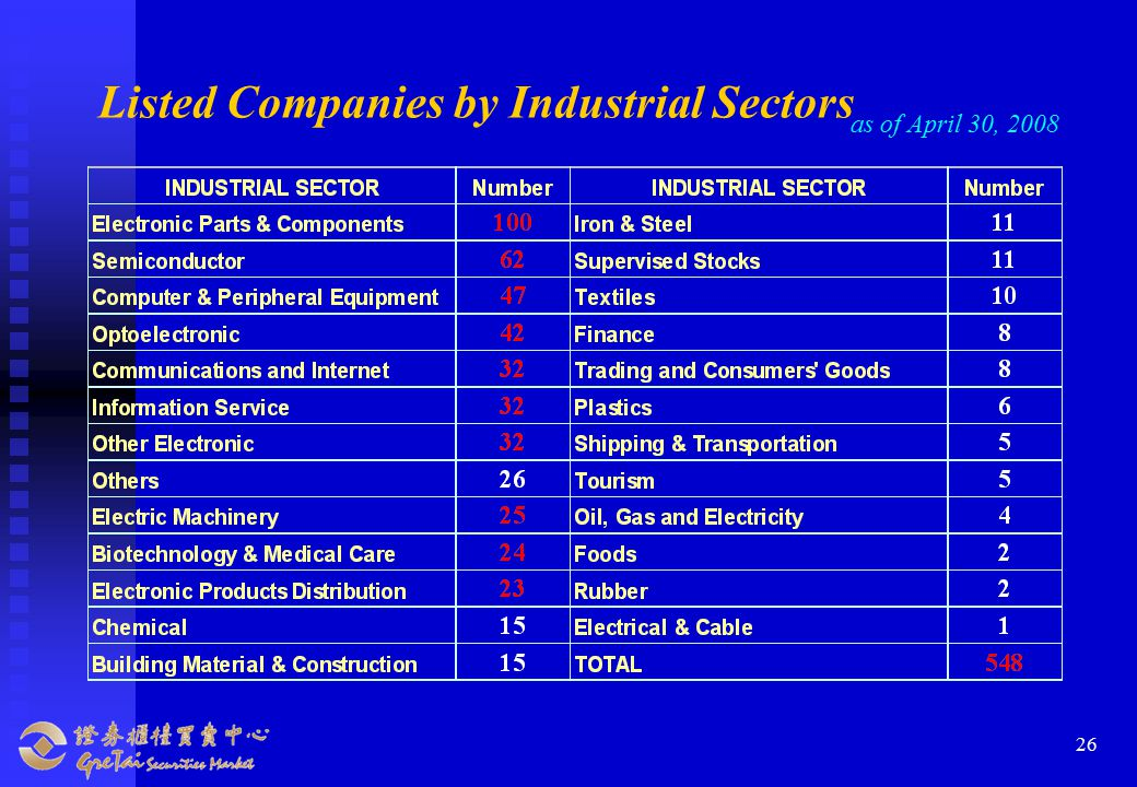 26 Listed Companies by Industrial Sectors as of April 30, 2008