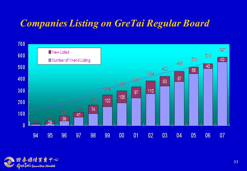 33 Companies Listing on GreTai Regular Board