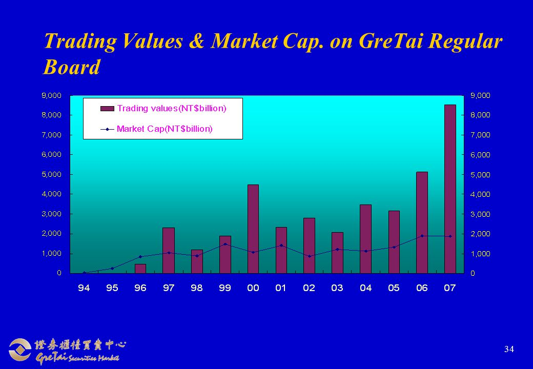 34 Trading Values & Market Cap. on GreTai Regular Board