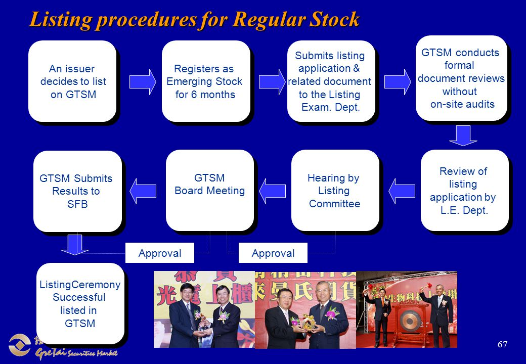 67 Listing procedures for Regular Stock An issuer decides to list on GTSM An issuer decides to list on GTSM Registers as Emerging Stock for 6 months Registers as Emerging Stock for 6 months Submits listing application & related document to the Listing Exam.