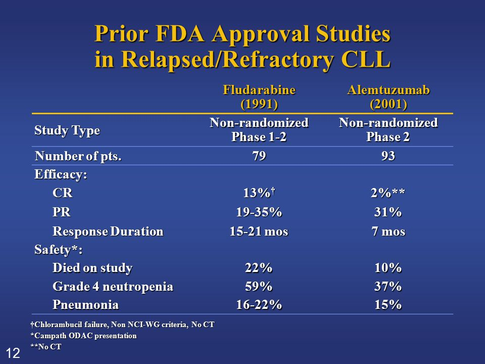 12 Prior FDA Approval Studies in Relapsed/Refractory CLL Fludarabine(1991)Alemtuzumab(2001) Study Type Non-randomized Phase 1-2 Non-randomized Phase 2