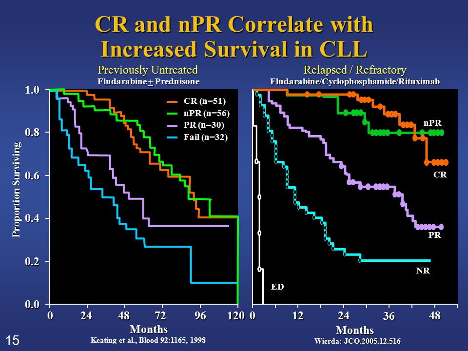 15 CR and nPR Correlate with Increased Survival in CLL Keating et al., Blood 92:1165, 1998 120 CR (n=51) nPR (n=56) PR (n=30) Fail (n=32) Proportion S