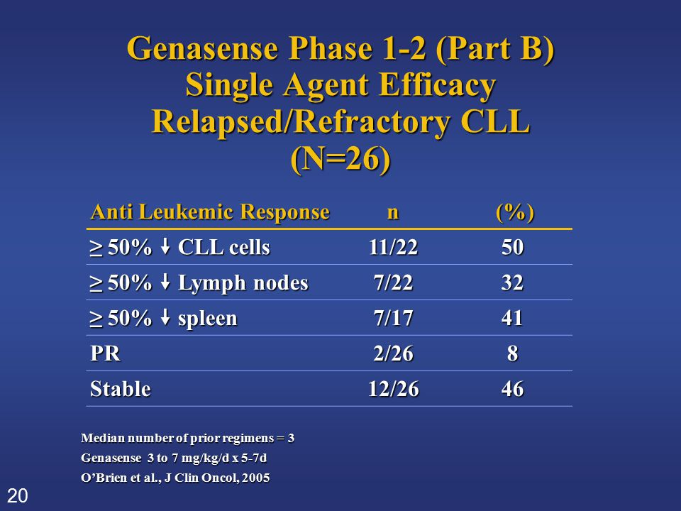 20 Genasense Phase 1-2 (Part B) Single Agent Efficacy Relapsed/Refractory CLL (N=26) Anti Leukemic Response n (%) (%) ≥ 50%  CLL cells 11/2250 ≥ 50%