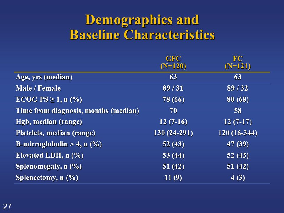 27 Demographics and Baseline Characteristics GFC(N=120)FC(N=121) Age, yrs (median) 6363 Male / Female 89 / 31 89 / 32 ECOG PS ≥ 1, n (%) 78 (66) 80 (6