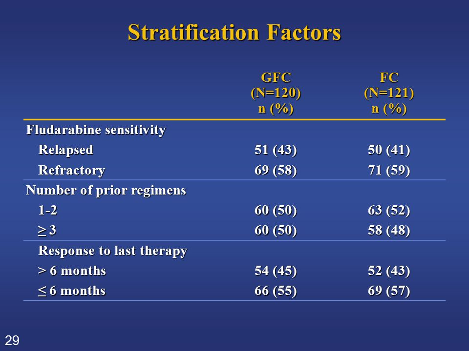29 Stratification Factors GFC(N=120) n (%) FC(N=121) Fludarabine sensitivity Relapsed 51 (43) 50 (41) Refractory 69 (58) 71 (59) Number of prior regim