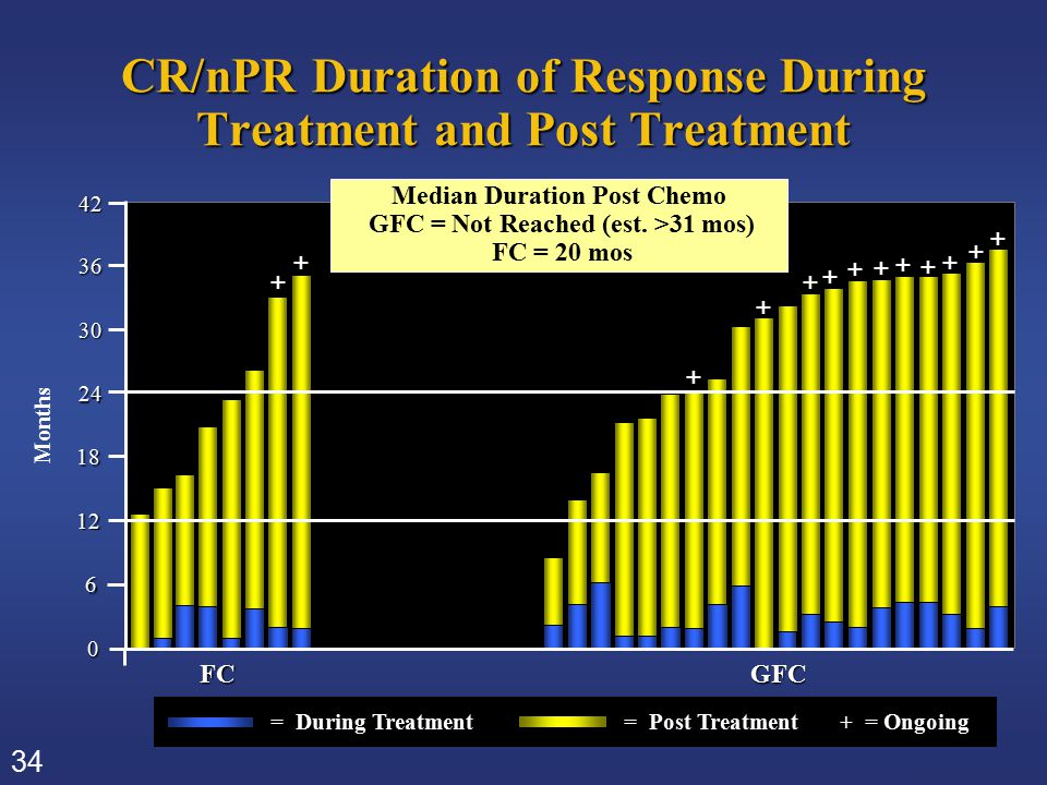 34 CR/nPR Duration of Response During Treatment and Post Treatment 6 0 18 24 FCGFC 30 12 36 42 = During Treatment = Post Treatment + = Ongoing + + + +