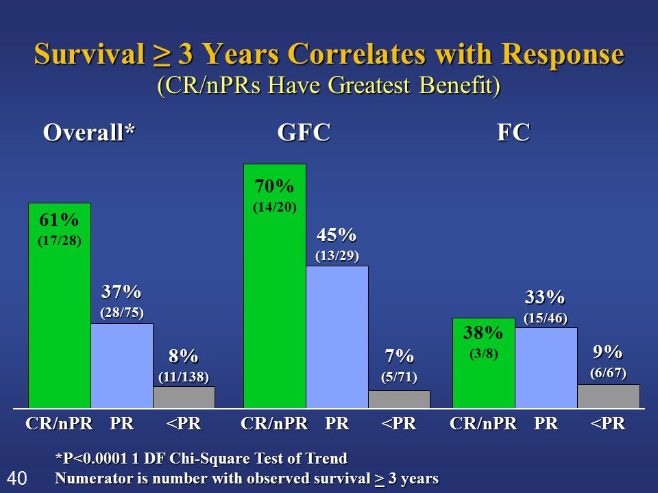 40 Survival ≥ 3 Years Correlates with Response (CR/nPRs Have Greatest Benefit) *P<0.0001 1 DF Chi-Square Test of Trend Numerator is number with observ