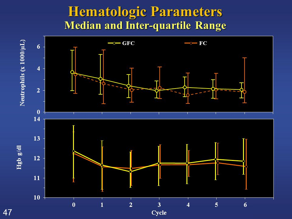 47 Hematologic Parameters Median and Inter-quartile Range GFCFC