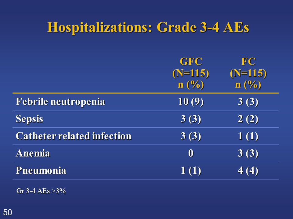 50 Hospitalizations: Grade 3-4 AEs GFC(N=115) n (%) FC(N=115) Febrile neutropenia 10 (9) 3 (3) Sepsis 2 (2) Catheter related infection 3 (3) 1 (1) Ane