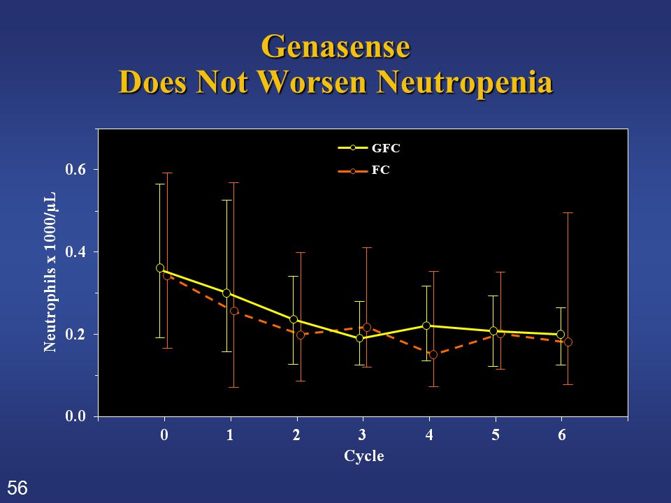 56 Genasense Does Not Worsen Neutropenia GFC FC