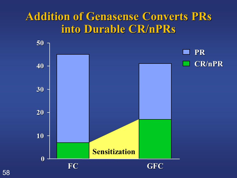 58 Addition of Genasense Converts PRs into Durable CR/nPRs PRCR/nPR 0 10 20 30 40 50 FCGFC Sensitization