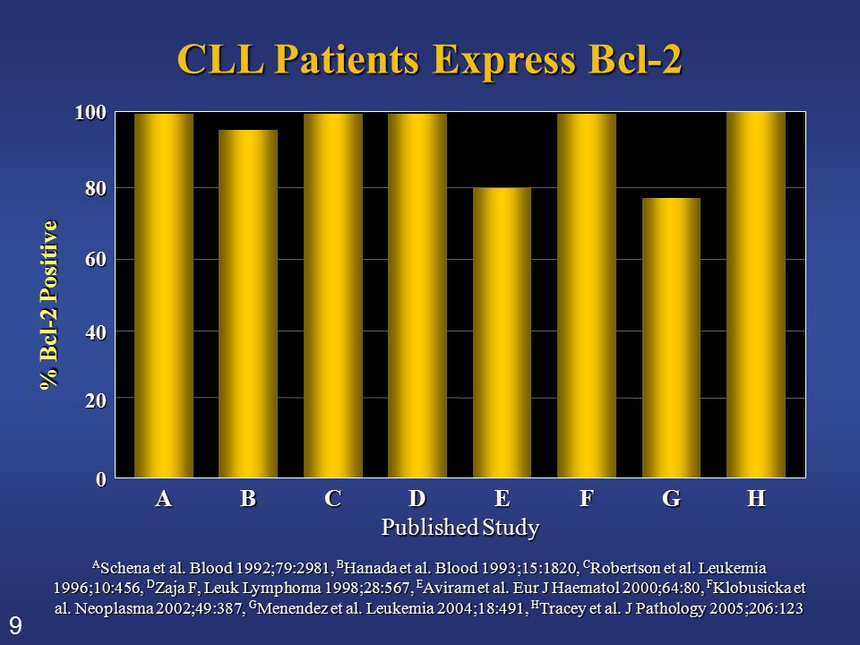 9 CLL Patients Express Bcl-2 A Schena et al. Blood 1992;79:2981, B Hanada et al. Blood 1993;15:1820, C Robertson et al. Leukemia 1996;10:456, D Zaja F