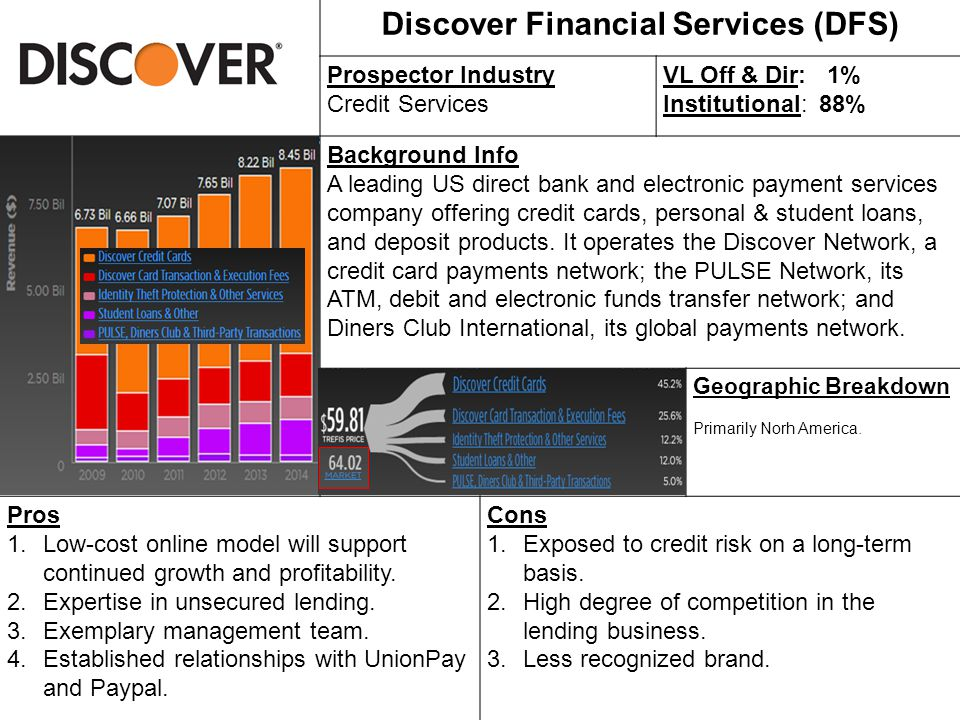 Discover Financial Services (DFS) Prospector Industry Credit Services VL Off & Dir: 1% Institutional: 88% Background Info A leading US direct bank and electronic payment services company offering credit cards, personal & student loans, and deposit products.