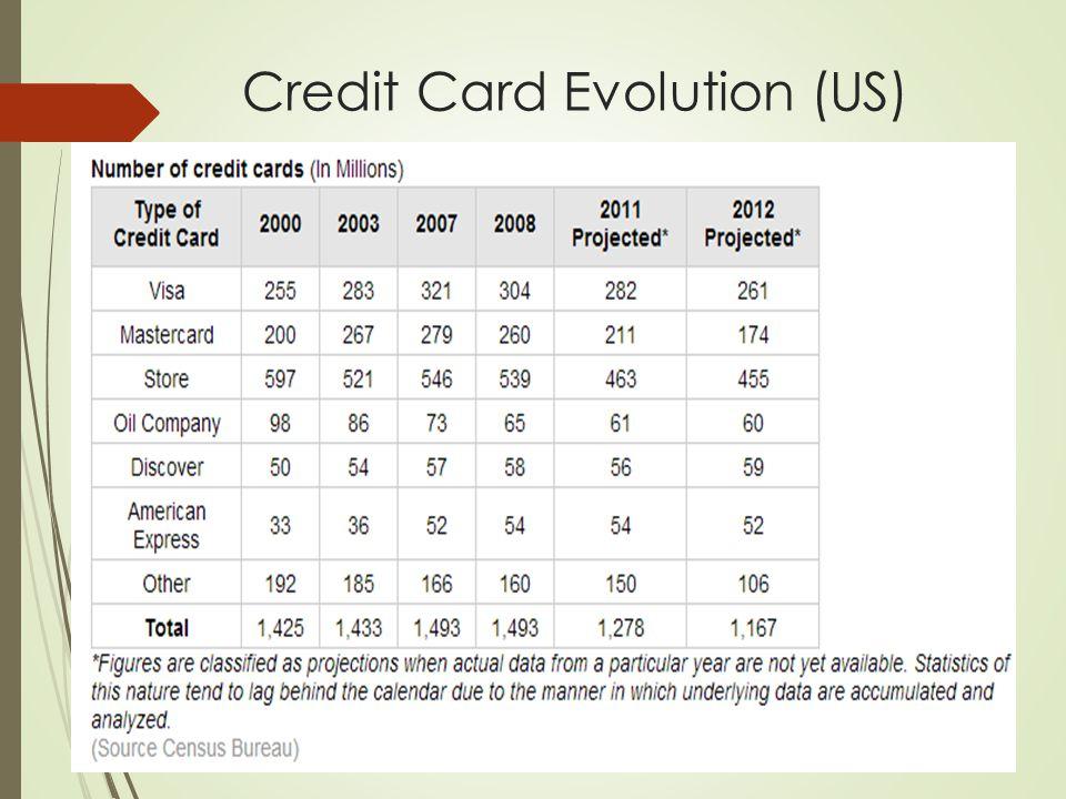Credit Card Evolution (US)