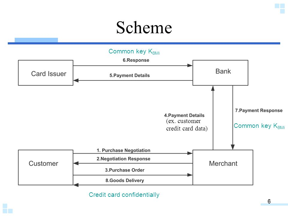 6 Scheme (ex. customer credit card data) Credit card confidentially Common key K BMi