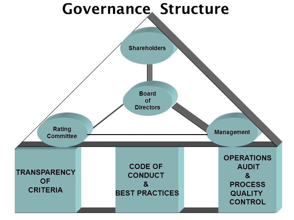 Governance Structure OPERATIONS AUDIT & PROCESS QUALITY CONTROL CODE OF CONDUCT & BEST PRACTICES TRANSPARENCY OF CRITERIA Board of Directors Sharehold