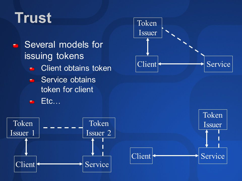 Trust Several models for issuing tokens Client obtains token Service obtains token for client Etc… Client Token Issuer Service ClientService Token Issuer 2 Token Issuer 1 Client Token Issuer Service
