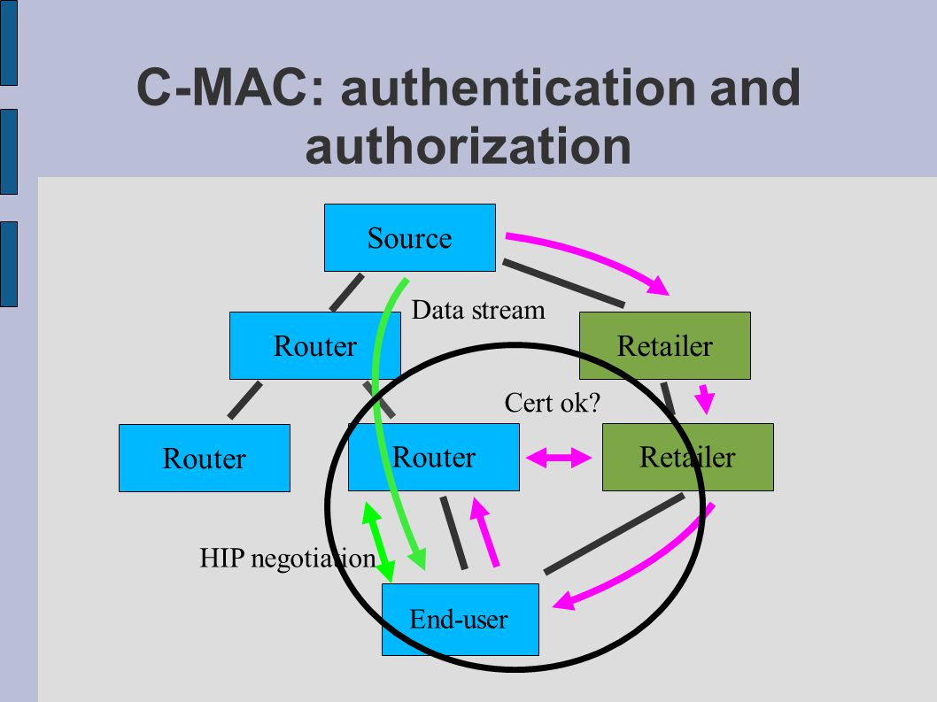 C-MAC: authentication and authorization Source Router End-user Retailer Cert ok.