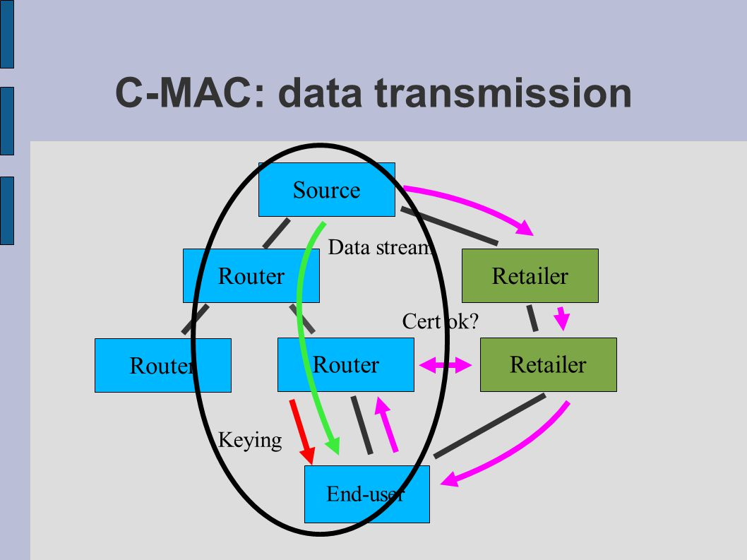 C-MAC: data transmission Source Router End-user Retailer Cert ok? Data stream Keying