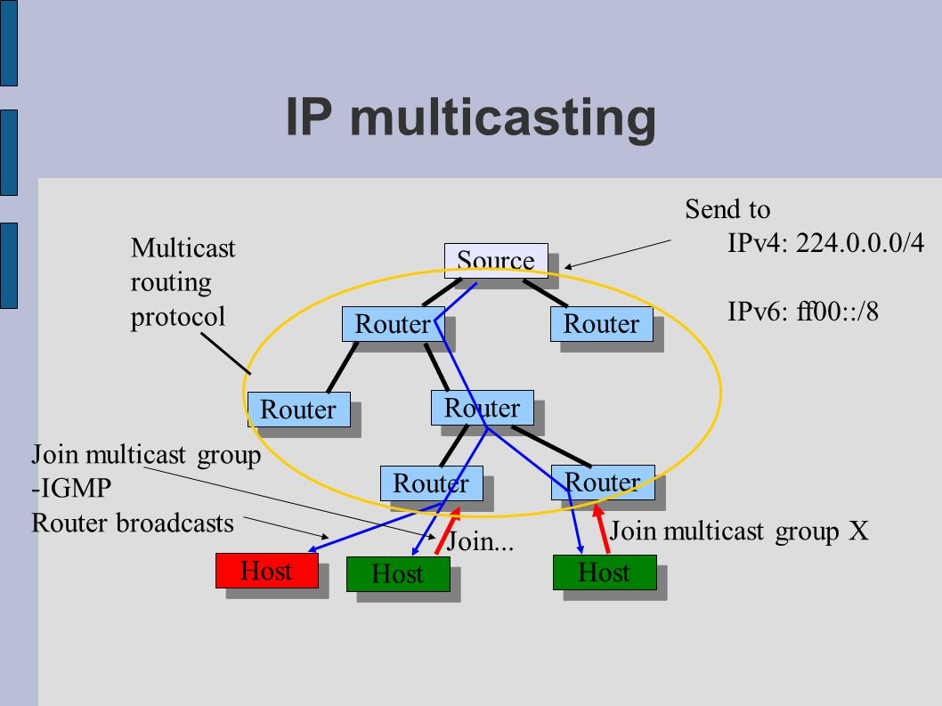 IP multicasting Source Router Host Join... Join multicast group X Multicast routing protocol Send to IPv4: 224.0.0.0/4 IPv6: ff00::/8 Join multicast g