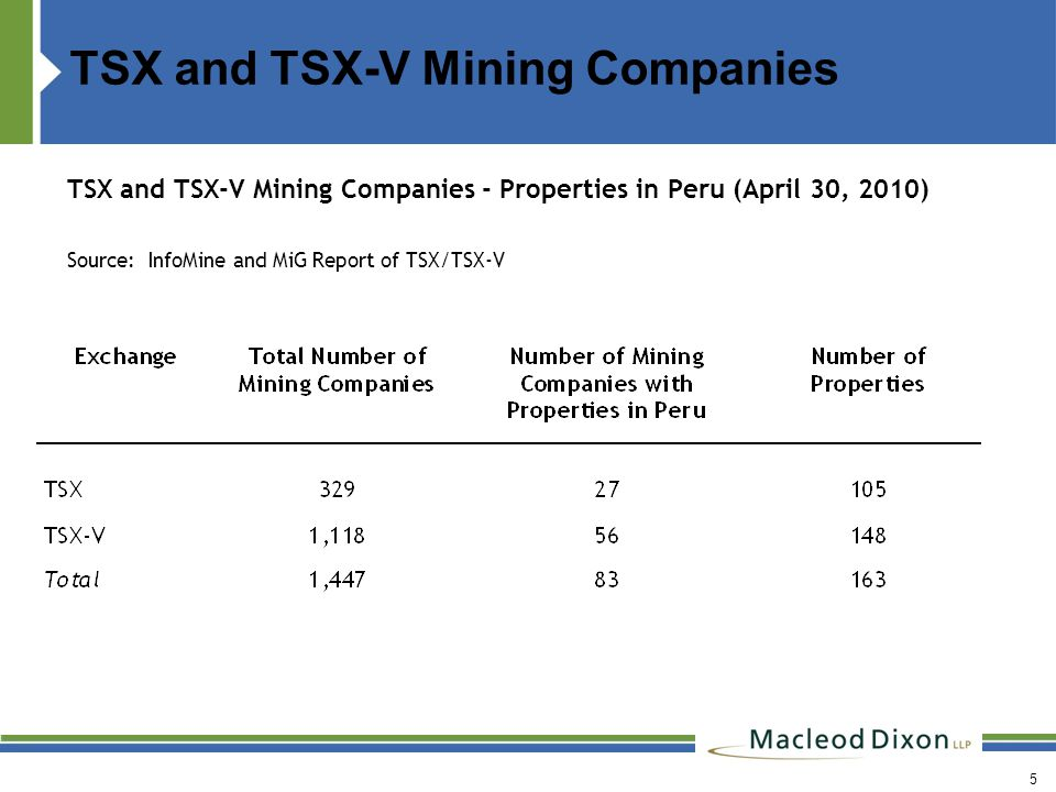 TSX and TSX-V Mining Companies TSX and TSX-V Mining Companies - Properties in Peru (April 30, 2010) Source: InfoMine and MiG Report of TSX/TSX-V 5
