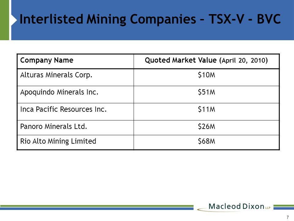 Interlisted Mining Companies – TSX-V - BVC 7 Company NameQuoted Market Value ( April 20, 2010 ) Alturas Minerals Corp.$10M Apoquindo Minerals Inc.$51M Inca Pacific Resources Inc.$11M Panoro Minerals Ltd.$26M Rio Alto Mining Limited$68M