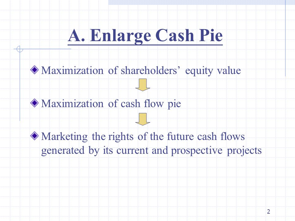 2 A. Enlarge Cash Pie Maximization of shareholders' equity value Maximization of cash flow pie Marketing the rights of the future cash flows generated