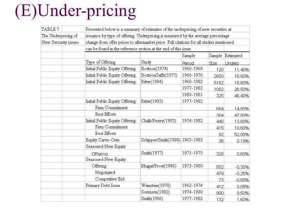 (E)Under-pricing