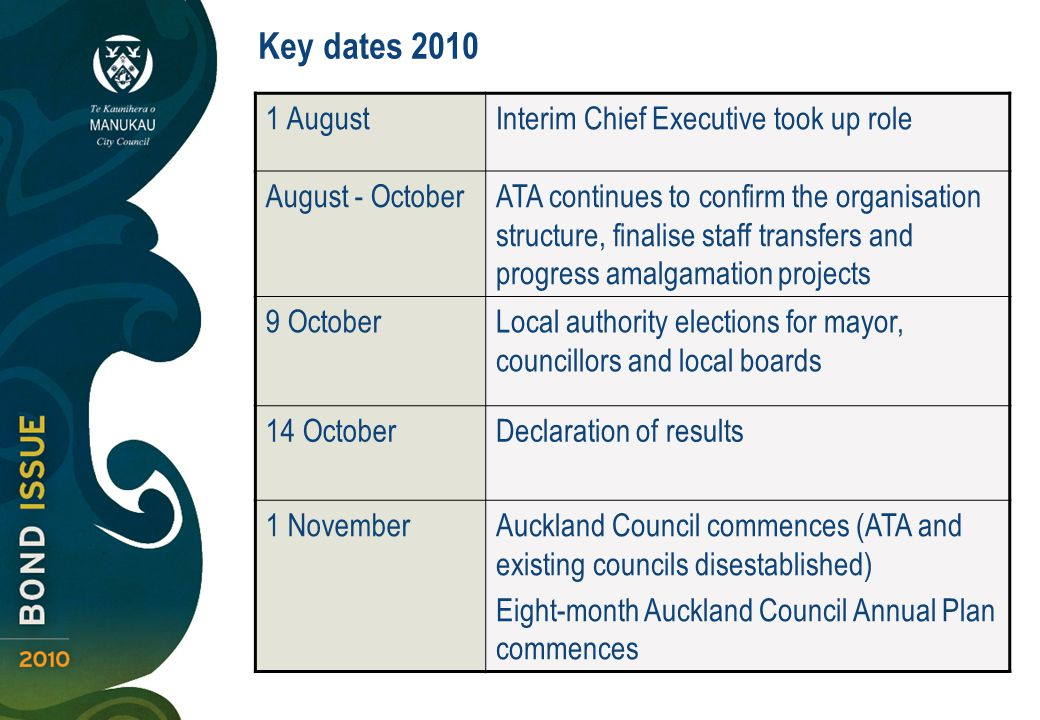 1 AugustInterim Chief Executive took up role August - OctoberATA continues to confirm the organisation structure, finalise staff transfers and progress amalgamation projects 9 OctoberLocal authority elections for mayor, councillors and local boards 14 OctoberDeclaration of results 1 NovemberAuckland Council commences (ATA and existing councils disestablished) Eight-month Auckland Council Annual Plan commences Key dates 2010