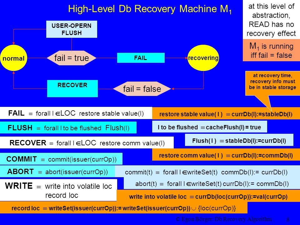 © Egon Börger: Db Recovery Algorithm 8 High-Level Db Recovery Machine M 1 RECOVER normal FAIL fail = true recovering fail = false USER-OPERN FLUSH FLUSH  forall l to be flushed Flush (l) Flush( l )  stableDb(l):=currDb(l) l to be flushed  cacheFlush(l) = true RECOVER  forall l  LOC restore comm value(l) restore comm value( l )  currDb(l):=commDb(l) commit(t)  forall l  writeSet(t) commDb(l):= currDb(l) COMMIT  commit(issuer(currOp)) abort(t)  forall l  writeSet(t) currDb(l):= commDb(l) ABORT  abort(issuer(currOp)) WRITE  write into volatile loc record loc write into volatile loc  currDb(loc(currOp)):=val(currOp) record loc  writeSet(issuer(currOp)):= writeSet(issuer(currOp))  {loc(currOp)} FAIL  forall l  LOC restore stable value(l) restore stable value( l )  currDb(l):=stableDb(l ) at recovery time, recovery info must be in stable storage at this level of abstraction, READ has no recovery effect M 1 is running iff fail = false