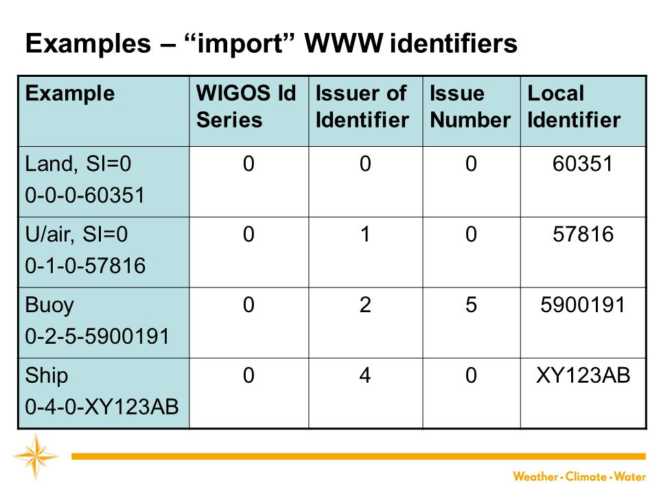 Examples – new identifiers ExampleWIGOS Id Series Issuer of Identifier Issue Number Local Identifier UK station 0-619-3-1234546 06193123456 Canada 0-530-1-02536 0530103536 ?CTBTO.