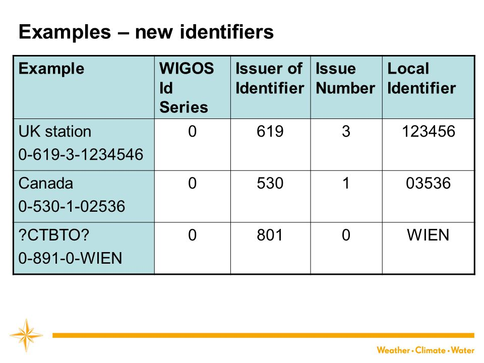 Examples – new identifiers ExampleWIGOS Id Series Issuer of Identifier Issue Number Local Identifier UK station 0-619-3-1234546 06193123456 Canada 0-530-1-02536 0530103536 CTBTO.
