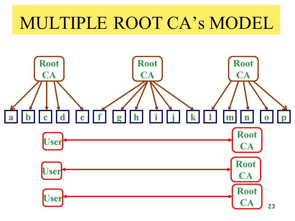 23 MULTIPLE ROOT CA's MODEL Root CA abcdefghijklmnop Root CA User Root CA Root CA Root CA User Root CA User