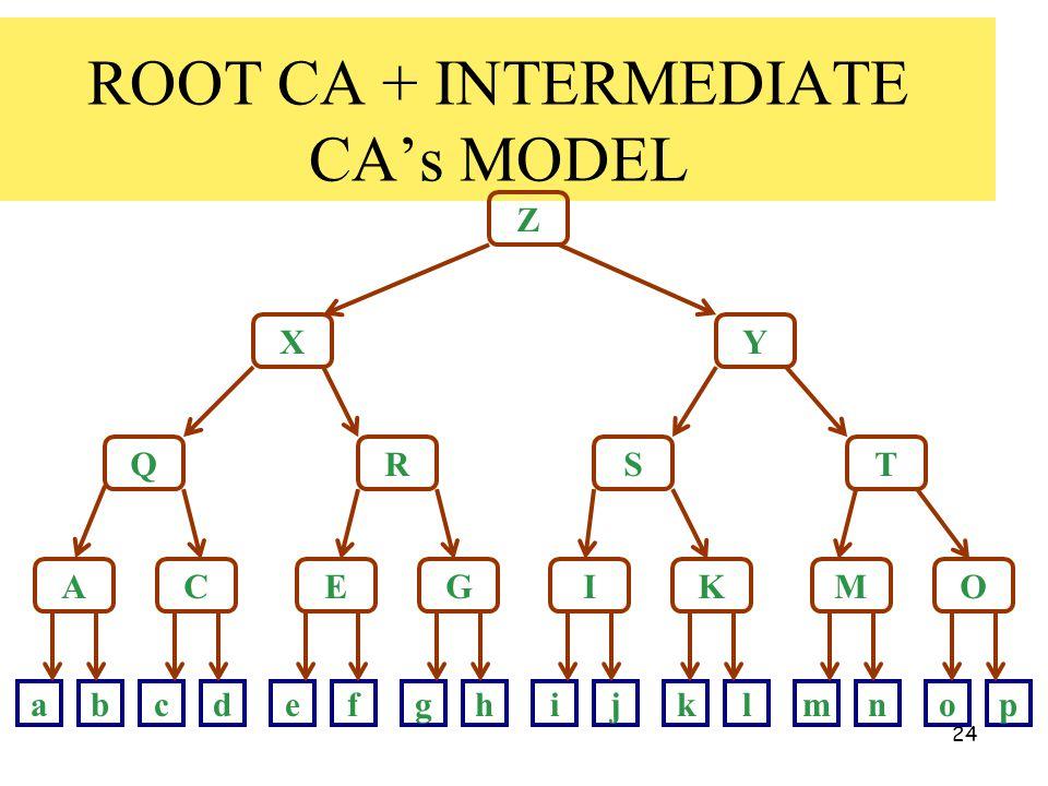 24 ROOT CA + INTERMEDIATE CA's MODEL Z X Q A Y RST CEGIKMO abcdefghijklmnop