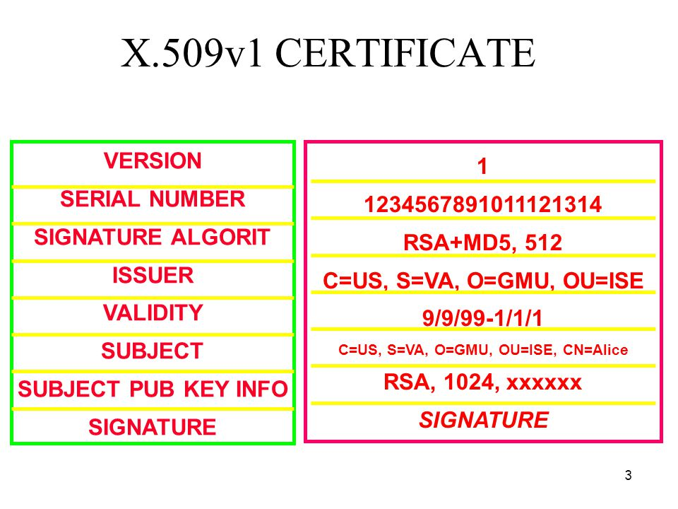 3 X.509v1 CERTIFICATE VERSION SERIAL NUMBER SIGNATURE ALGORIT ISSUER VALIDITY SUBJECT SUBJECT PUB KEY INFO SIGNATURE 1 1234567891011121314 RSA+MD5, 512 C=US, S=VA, O=GMU, OU=ISE 9/9/99-1/1/1 C=US, S=VA, O=GMU, OU=ISE, CN=Alice RSA, 1024, xxxxxx SIGNATURE