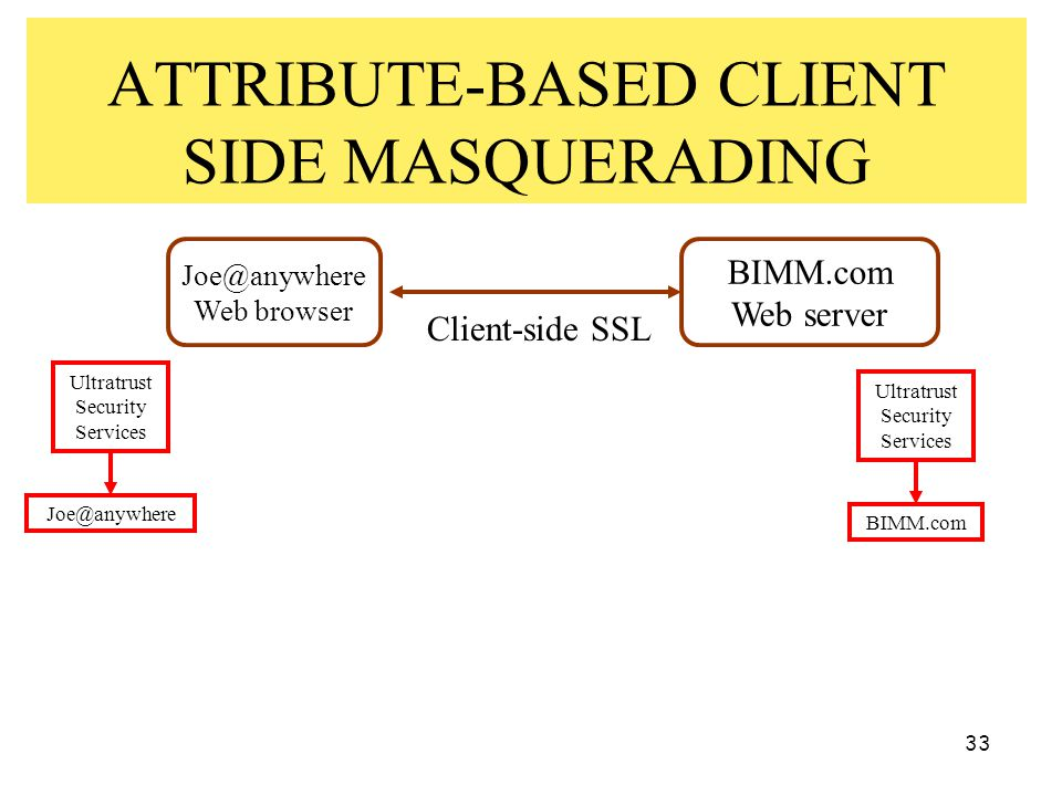 33 ATTRIBUTE-BASED CLIENT SIDE MASQUERADING Joe@anywhere Web browser BIMM.com Web server Client-side SSL Ultratrust Security Services BIMM.com Ultratr