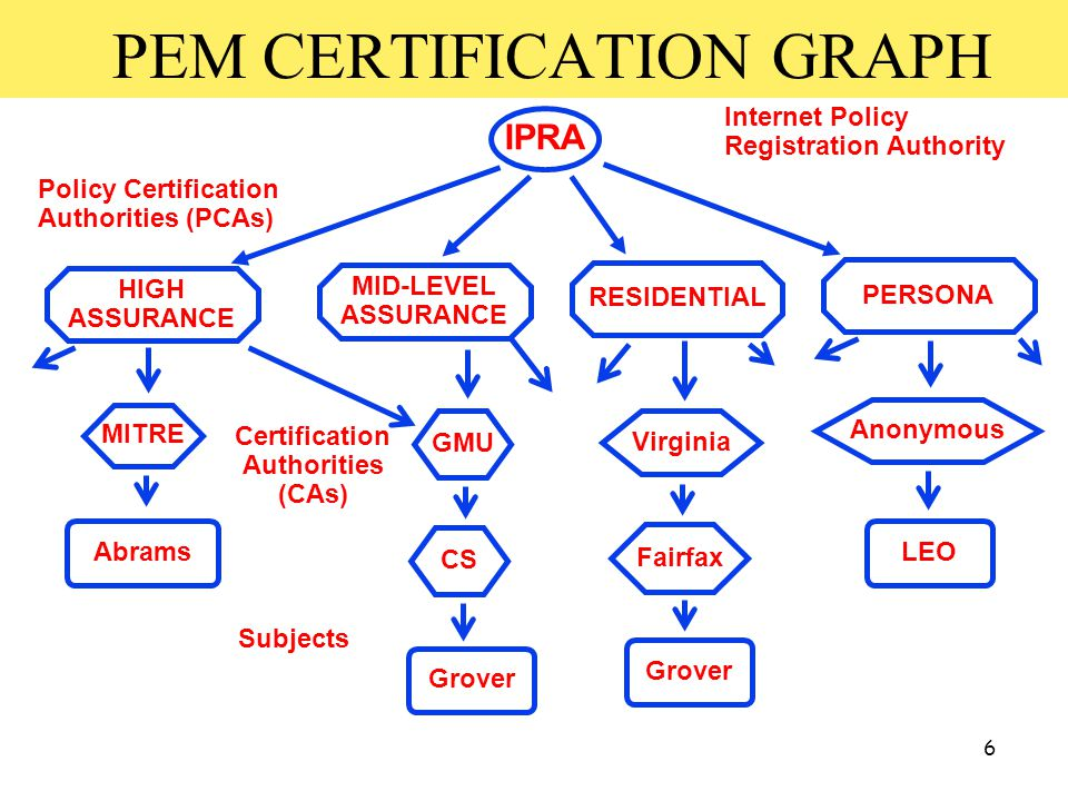 6 PEM CERTIFICATION GRAPH Internet Policy Registration Authority Policy Certification Authorities (PCAs) HIGH ASSURANCE MID-LEVEL ASSURANCE RESIDENTIAL PERSONA Certification Authorities (CAs) Abrams Grover Subjects Grover LEO IPRA MITRE GMU CS Virginia Fairfax Anonymous