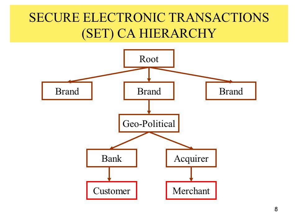 19 THE CERTIFICATE TRIANGLE user attributepublic-key X.509 identity certificate X.509 attribute certificate SPKI certificate