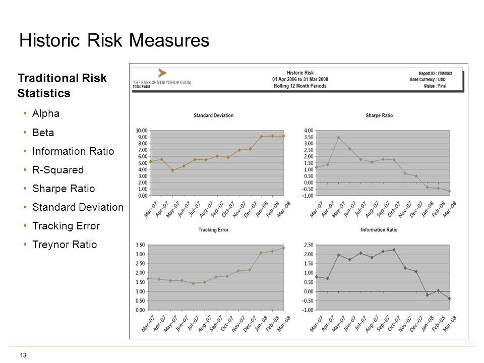 13 Traditional Risk Statistics Alpha Beta Information Ratio R-Squared Sharpe Ratio Standard Deviation Tracking Error Treynor Ratio Historic Risk Measures