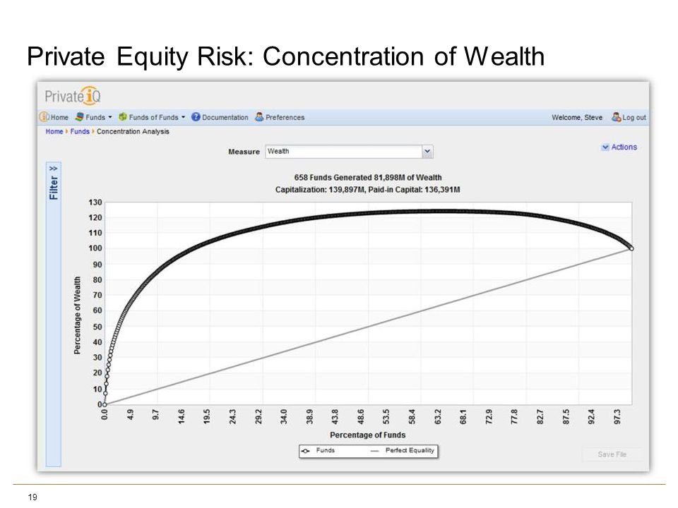 Private Equity Risk: Concentration of Wealth 19