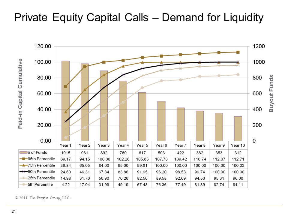 21 Private Equity Capital Calls – Demand for Liquidity 21 © 2011 The Burgiss Group, LLC.