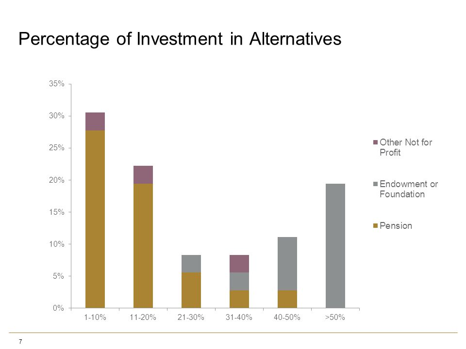 Percentage of Investment in Alternatives 7