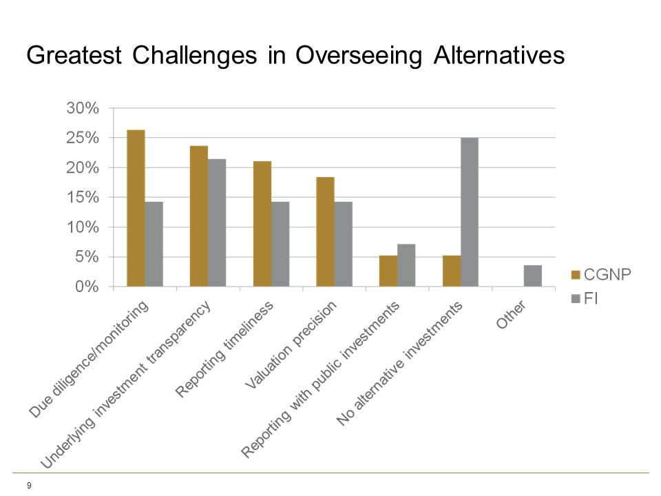 Greatest Challenges in Overseeing Alternatives 9