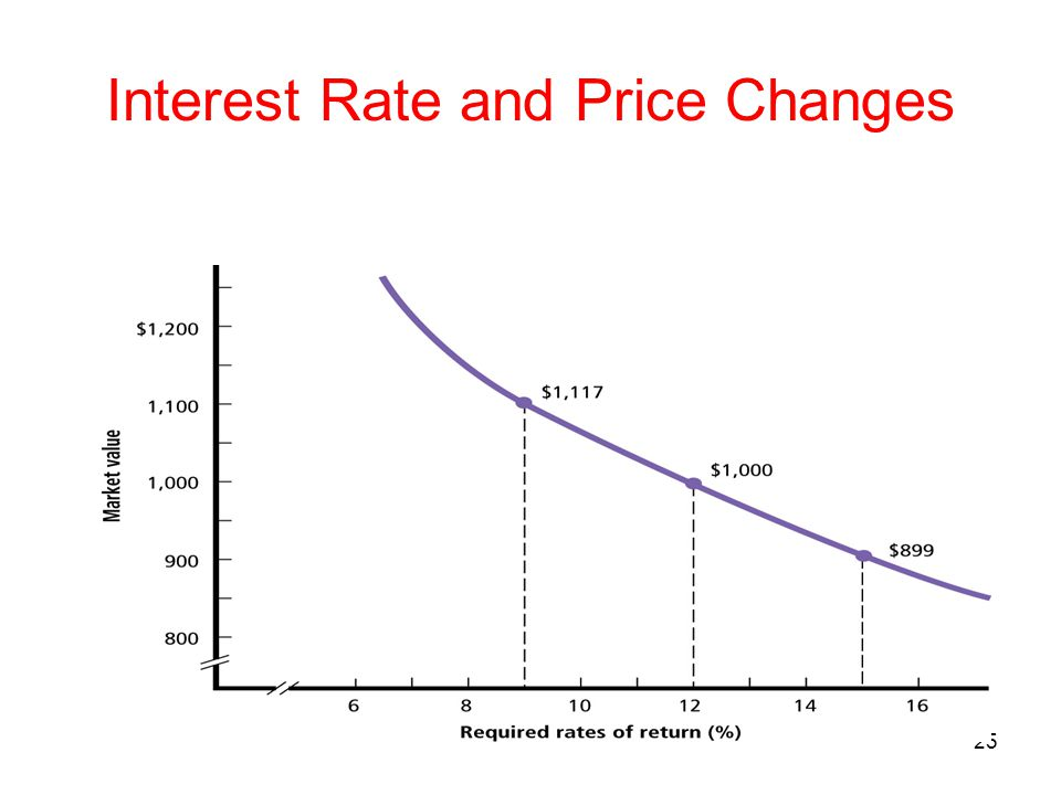 25 Interest Rate and Price Changes