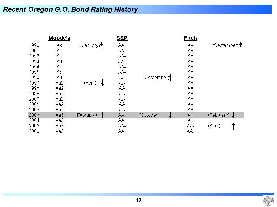 10 Recent Oregon G.O. Bond Rating History