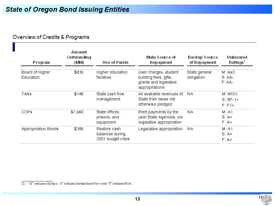 13 17 Overview of Credits & Programs ____________________ (1) M indicates Moody's, S indicates Standard and Poor's and F indicates Fitch.