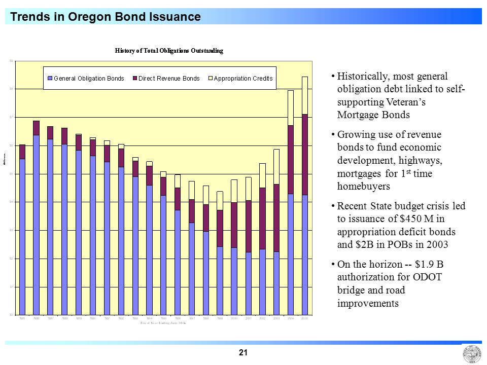 21 Trends in Oregon Bond Issuance Historically, most general obligation debt linked to self- supporting Veteran's Mortgage Bonds Growing use of revenu