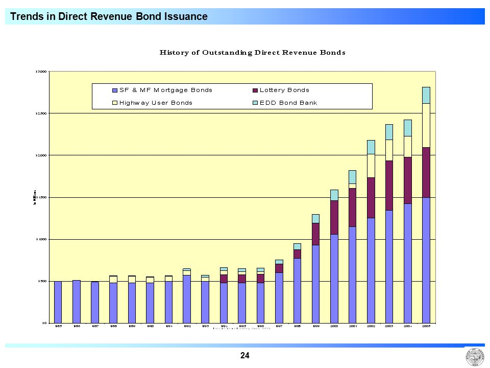 24 Trends in Direct Revenue Bond Issuance